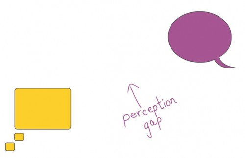 perception gap